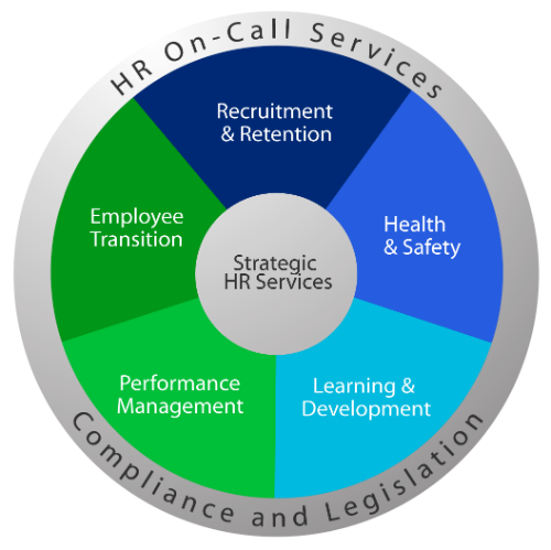 Strategic HR Services